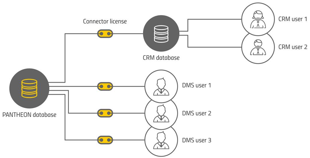 Primer uporabe PANTHEON konektor licenc