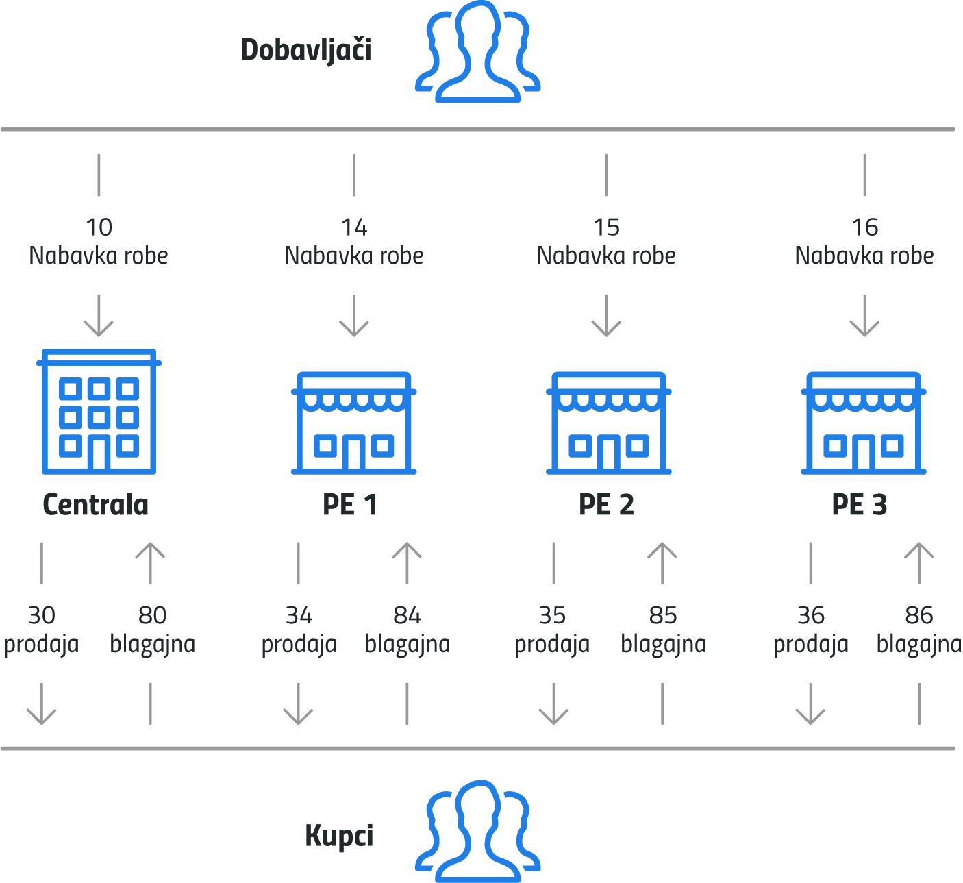 Struktura poslovnih događaja
