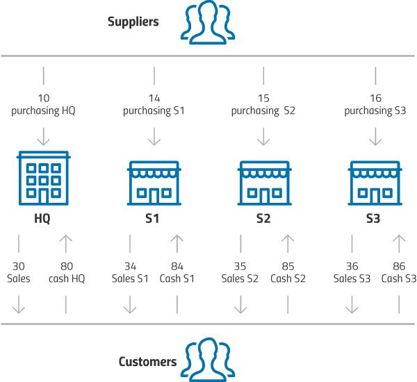 Organizimi i tipeve të dokumenteve