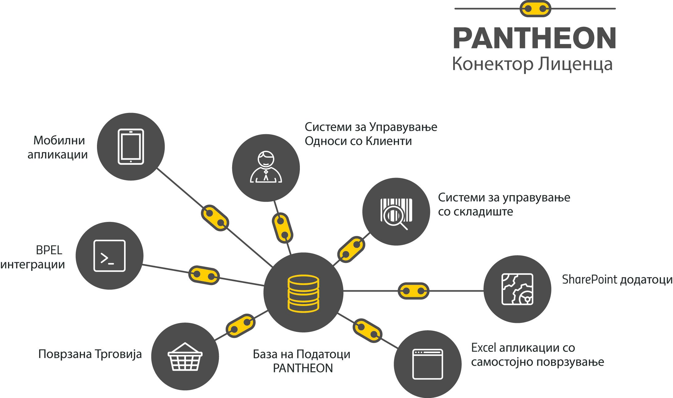 PANTHEON конектор лиценци