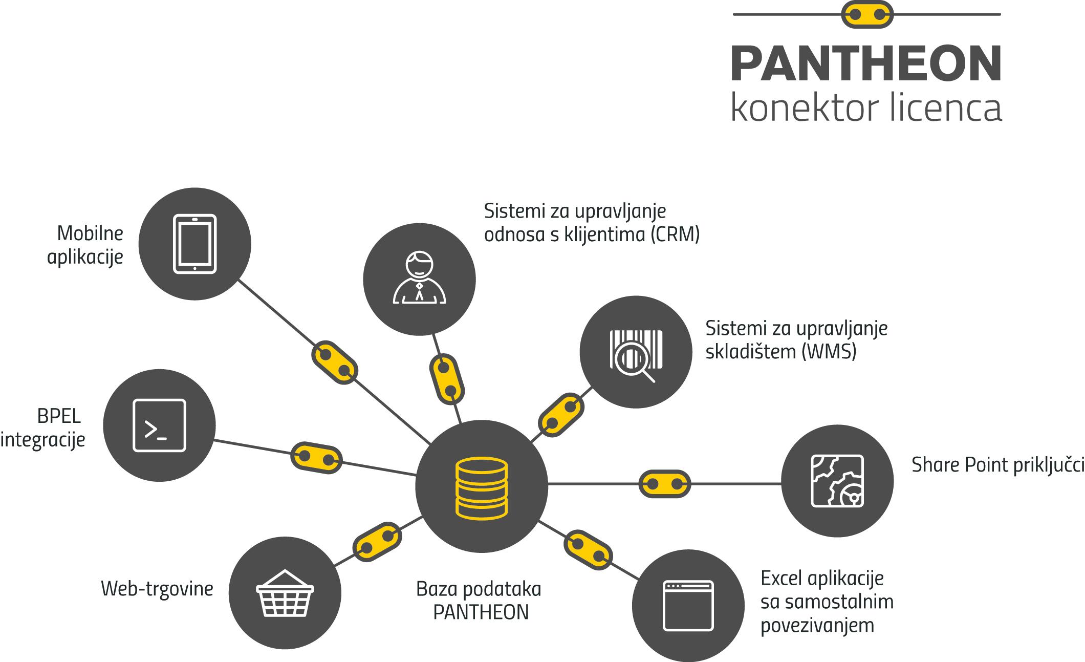 PANTHEON konektor licence